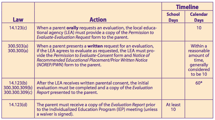 special education evaluation chart