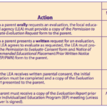 Special Education Evaluation Timelines over the Summer